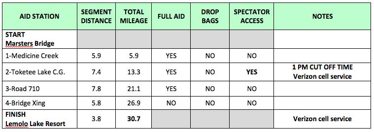 NUT 50K Aid Station Info