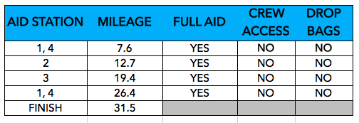 SRA 50K aid station chart