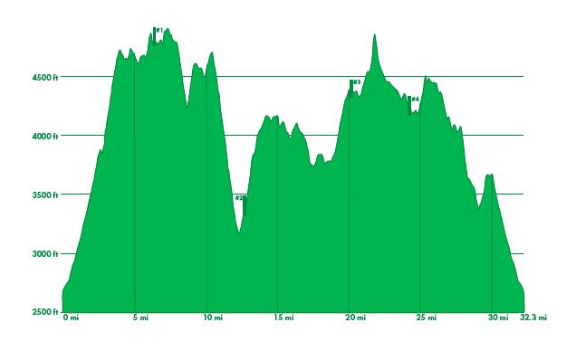 V50 Elevation Profile